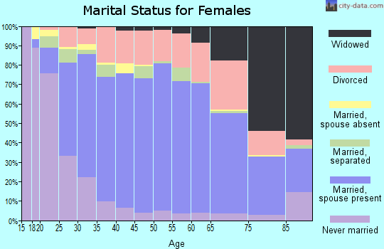 Zip code 92562 marital status for females