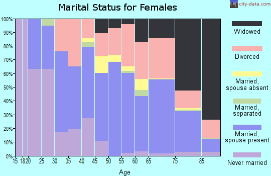 Zip code 92586 marital status for females