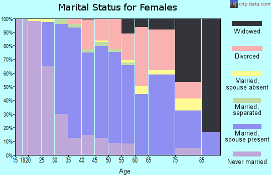 Zip code 92606 marital status for females