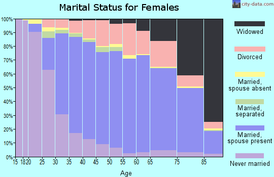 Zip code 92646 marital status for females