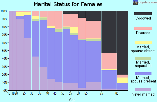 Zip code 92648 marital status for females