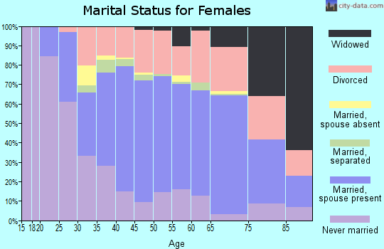 Zip code 92651 marital status for females