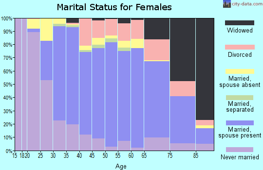 Zip code 92653 marital status for females