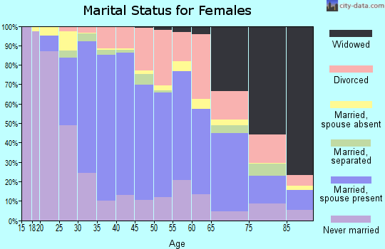 Zip code 92656 marital status for females