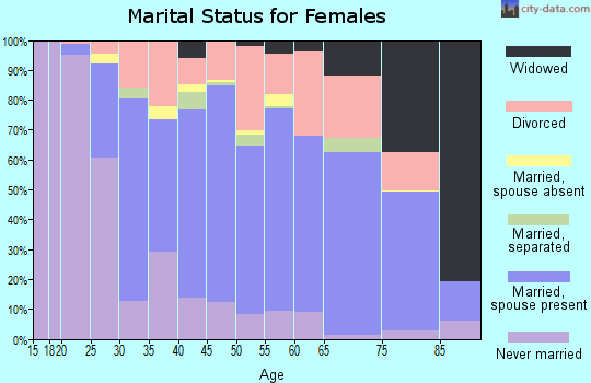 Zip code 92660 marital status for females