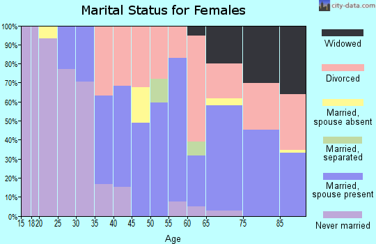 Zip code 92662 marital status for females