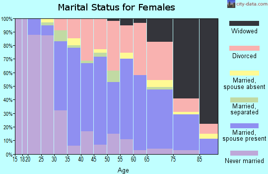 Zip code 92663 marital status for females