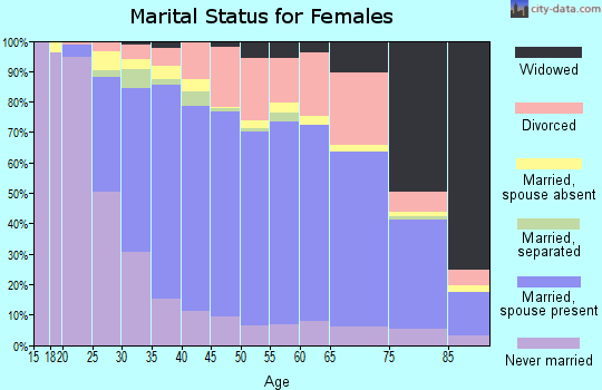 Zip code 92677 marital status for females