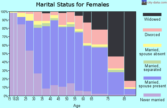 Zip code 92691 marital status for females