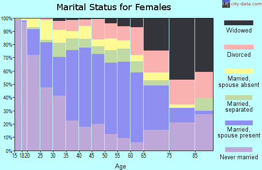 Zip code 92701 marital status for females