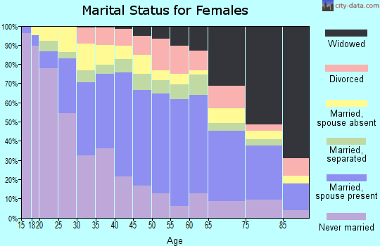 Zip code 92703 marital status for females
