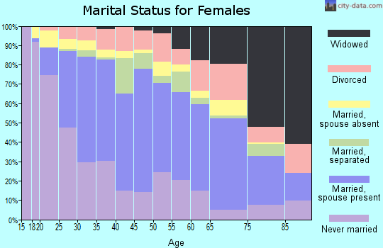 Zip code 92706 marital status for females