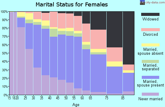 Zip code 92804 marital status for females