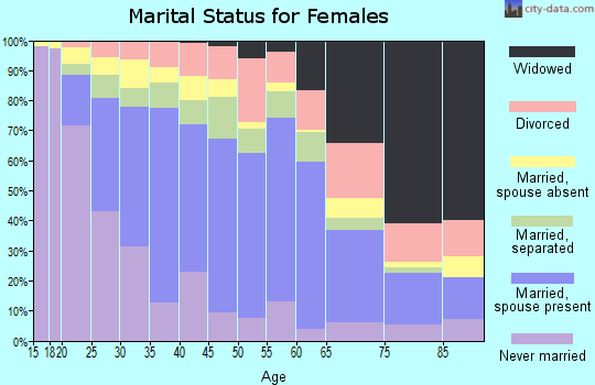 Zip code 92805 marital status for females