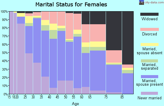 Zip code 92806 marital status for females