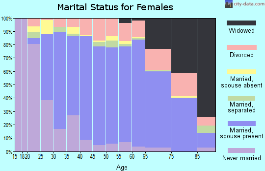 Zip code 92807 marital status for females