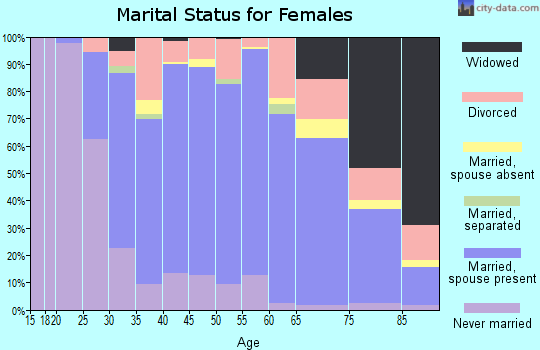 Zip code 92835 marital status for females