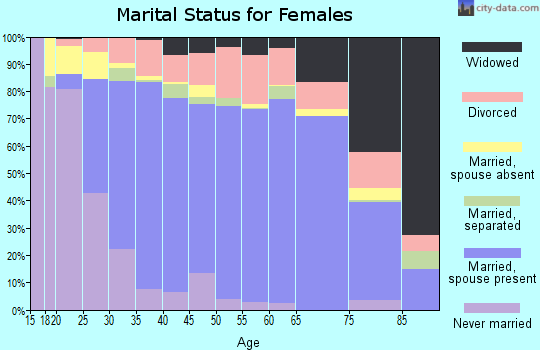Zip code 92860 marital status for females
