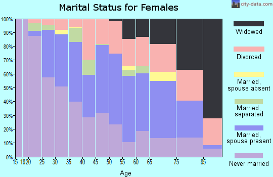 Zip code 92866 marital status for females