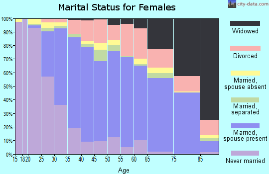 Zip code 92867 marital status for females