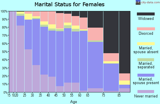 Zip code 92870 marital status for females