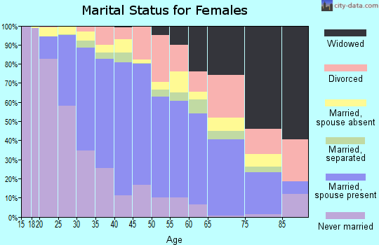 Zip code 92879 marital status for females