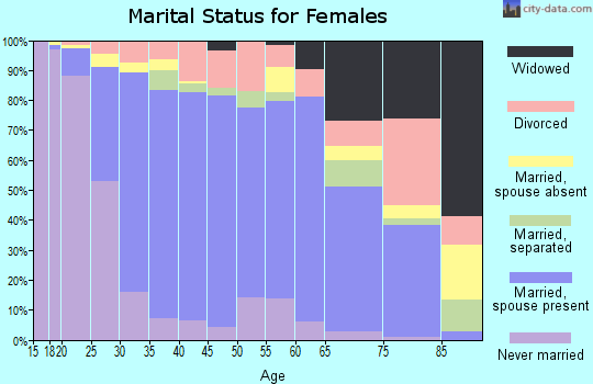 Zip code 92881 marital status for females