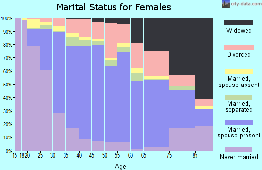 Zip code 92882 marital status for females