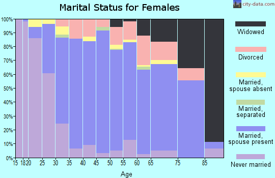 Zip code 92883 marital status for females