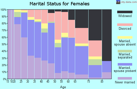 Zip code 93001 marital status for females