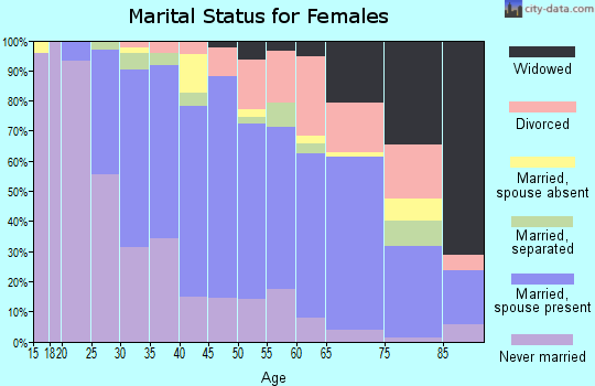 Zip code 93013 marital status for females