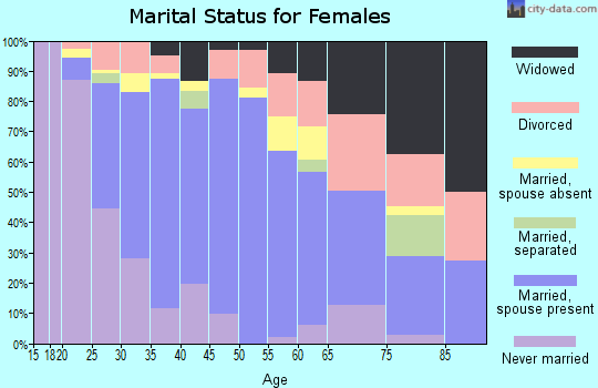 Zip code 93015 marital status for females