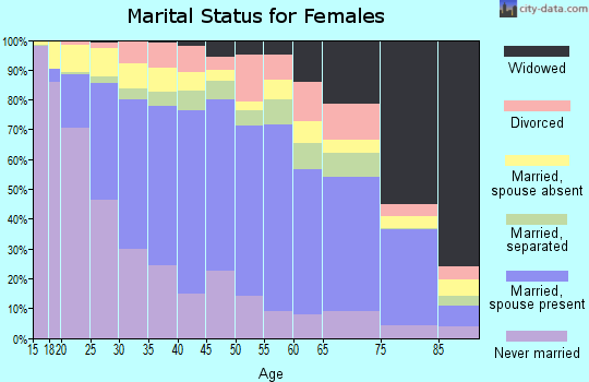 Zip code 93033 marital status for females