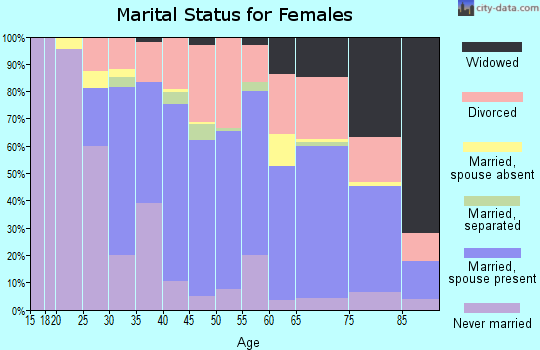 Zip code 93035 marital status for females