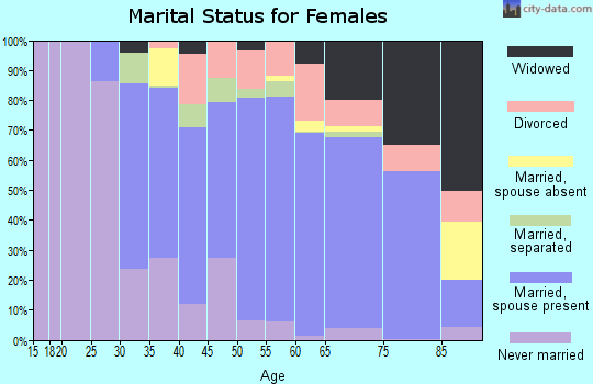 Zip code 93108 marital status for females