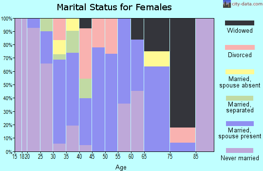 Zip code 93202 marital status for females