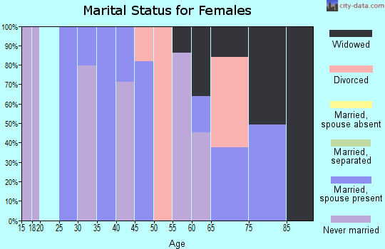 Zip code 93205 marital status for females