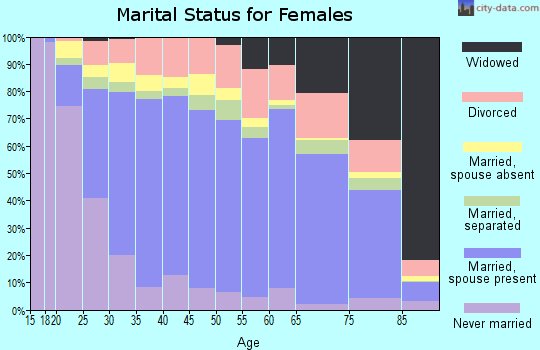 Zip code 93230 marital status for females