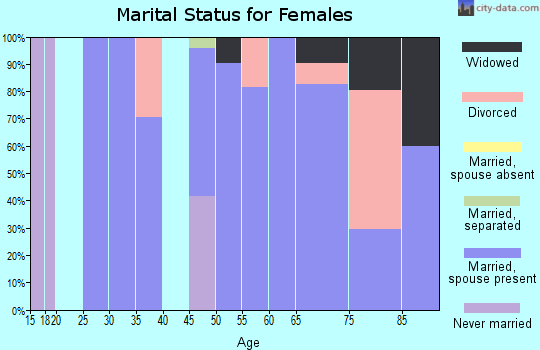 Zip code 93238 marital status for females