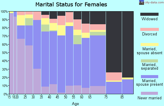Zip code 93247 marital status for females