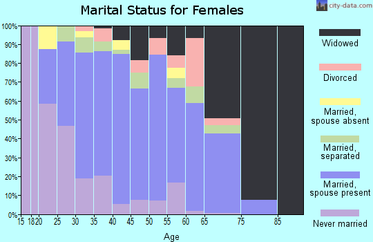 Zip code 93250 marital status for females