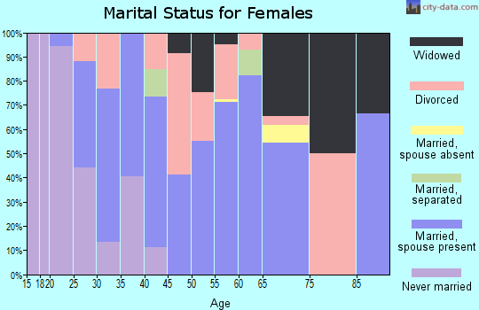 Zip code 93252 marital status for females