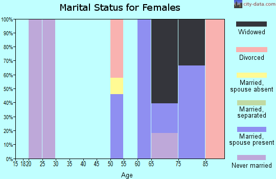 Zip code 93255 marital status for females