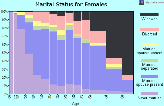 Zip code 93257 marital status for females