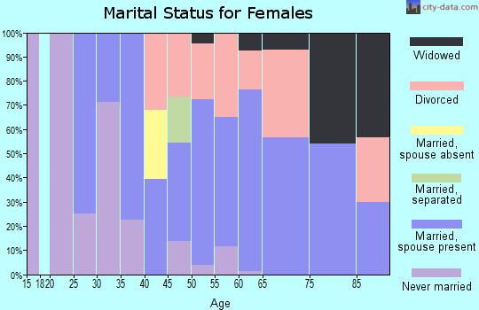 Zip code 93271 marital status for females