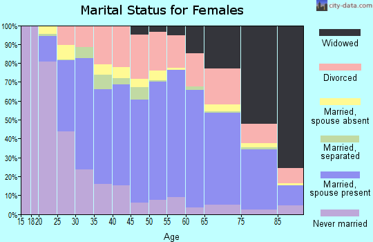 Zip code 93277 marital status for females