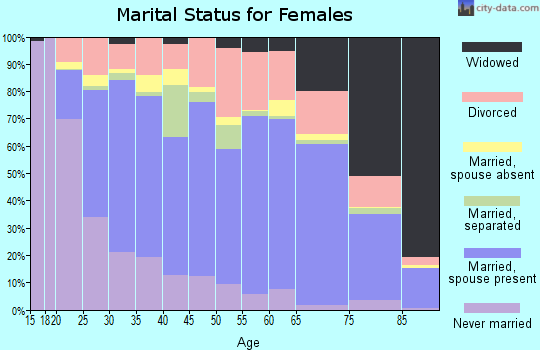 Zip code 93291 marital status for females