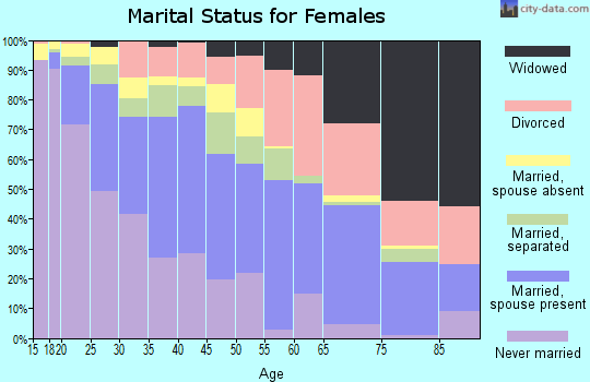Zip code 93305 marital status for females