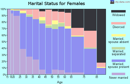 Zip code 93311 marital status for females