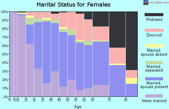 Zip code 93401 marital status for females